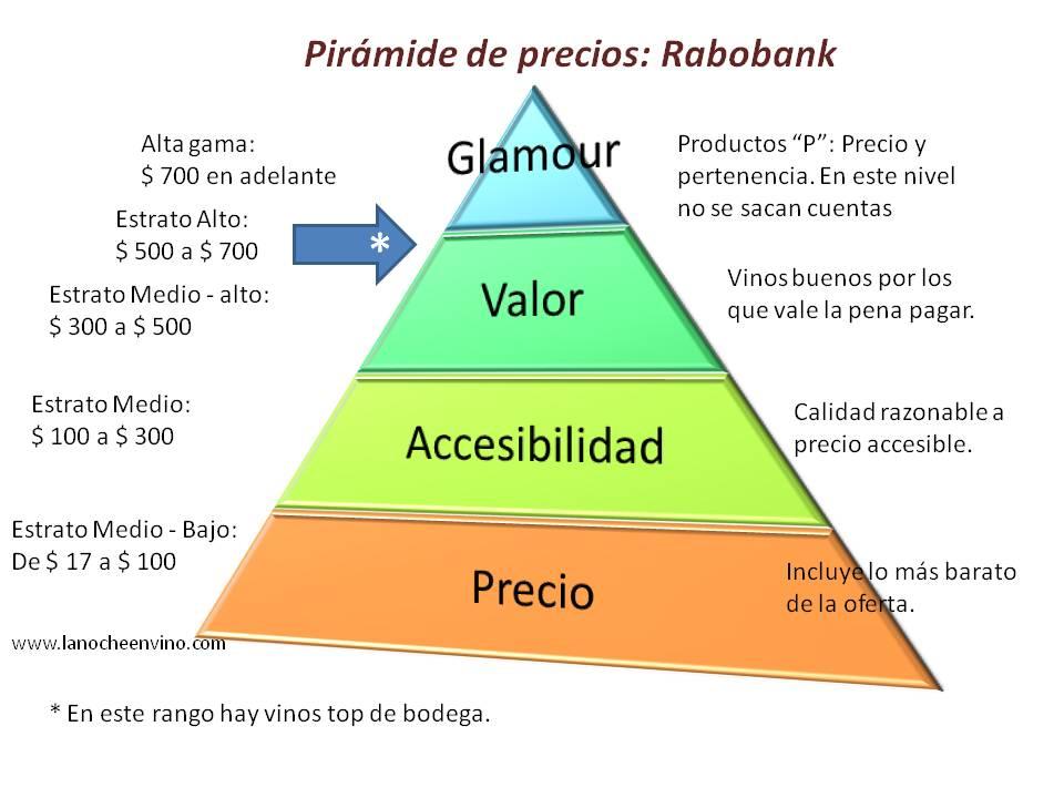 Piramide del vino